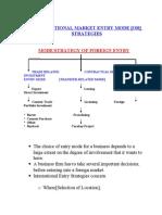 entry modes in international market