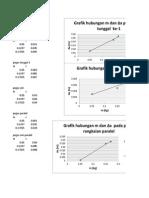 Grafik Pegas Tungga, Seri Dan Paralel