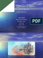 Quran Chart- Ahmed Alarafi