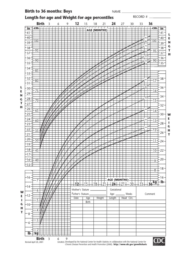 Growth charts kurva pertumbuhan anak cdc nchs body mass index growth charts kurva pertumbuhan anak cdc nchs body mass index anthropometry nvjuhfo Choice Image