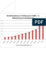 Monthly CMBS Delinquency August 2009