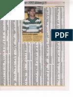 Lista de jogadores para a edição 2009/10 da Liga Record
