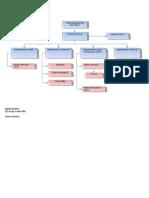 Org Chart RO