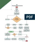 Fluxo Treinamento IPR