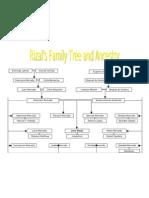 Family Tree of Rizal