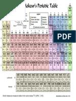 Printable Periodic Tablecol