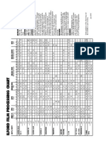 Ilford Film Processing Chart