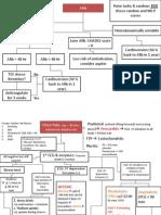 Cardiac Flow Charts