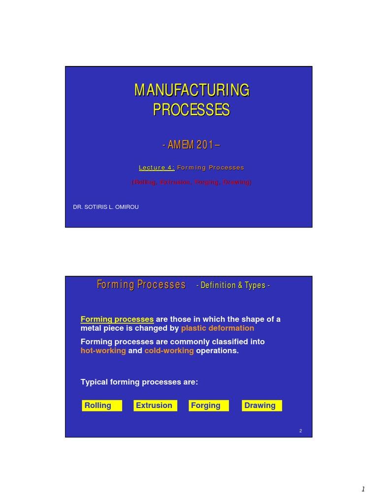 Manufacturing Process Rolling Metalworking Forging