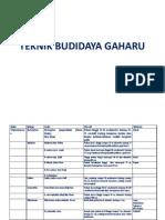 BUDIDAYA GAHARU