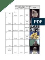Tabel Komoditi Mineral Non Logam