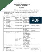 Punjab Govt. Notification on UGC Grades Dated 2.9.09