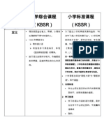 Kssr and Kbsr Perbandingan