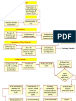 Donner Process Flow Chart