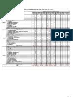 Analisa Kertas Soalan PMR Math 2004-2008