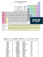 Copy of Periodic-table