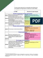 Les différents niveaux d'alerte de l'OMS et la situation du plan français