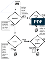 Articles Flowchart