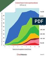 FinanceProfessionals Salarii 2013 Med