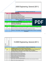overview of engineering standards