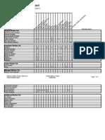 RUP Roles and Responsibilities Matrix