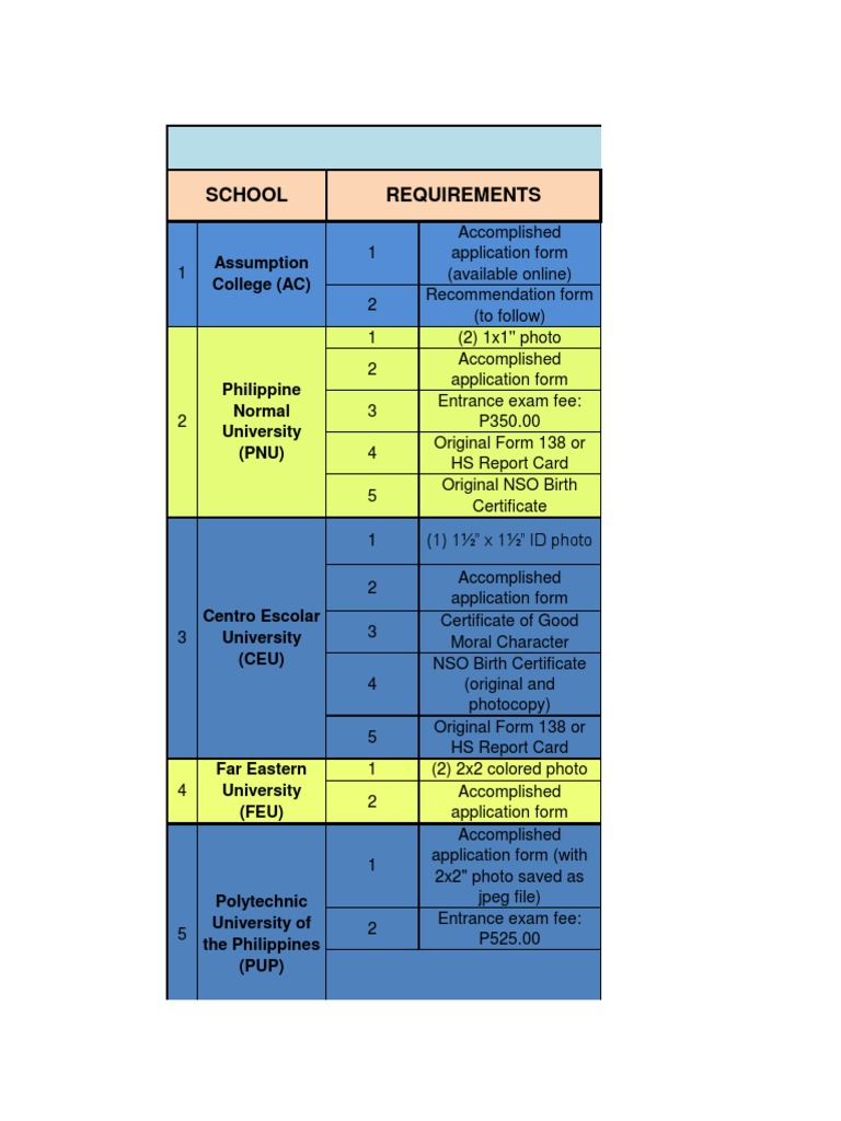 092813 as of 0430pm b12 list of requirements and exam dates 092813 as of 0430pm b12 list of requirements and exam dates schools further education aiddatafo Images