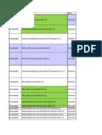 3G KPI Definations