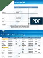 Intercompany Accounting Oracle