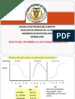 Efecto Del pH