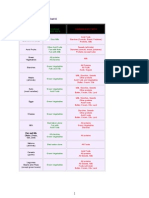 General Food Combining Charts