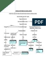 Patofisiologi Penyimpangan Kdm Gastritis