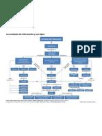 Unidades de Infomación y sus tipos - Mapa Conceptual