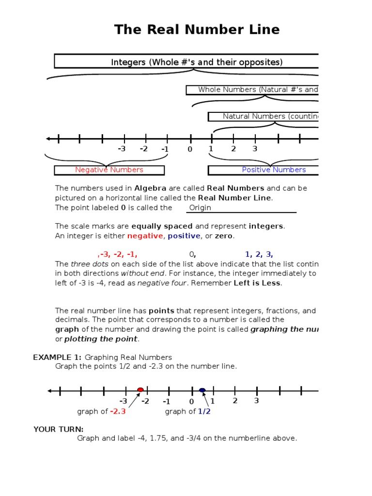 worksheet Number Line Without Numbers real number line notes