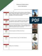 CRONOLOGIA DE HISTORIA DE MÉXICO