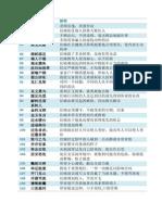 第三学段成语测试手册