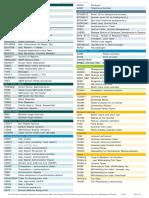 Sap Tables List