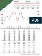 Encuesta de Expectativas Banxico 2012