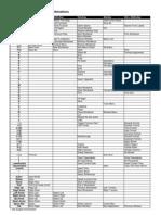 MS Excel Shortcuts