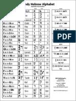 handy Hebrew alphabet with pronunciation guide