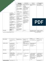 Preliminary Remedies (Chart)