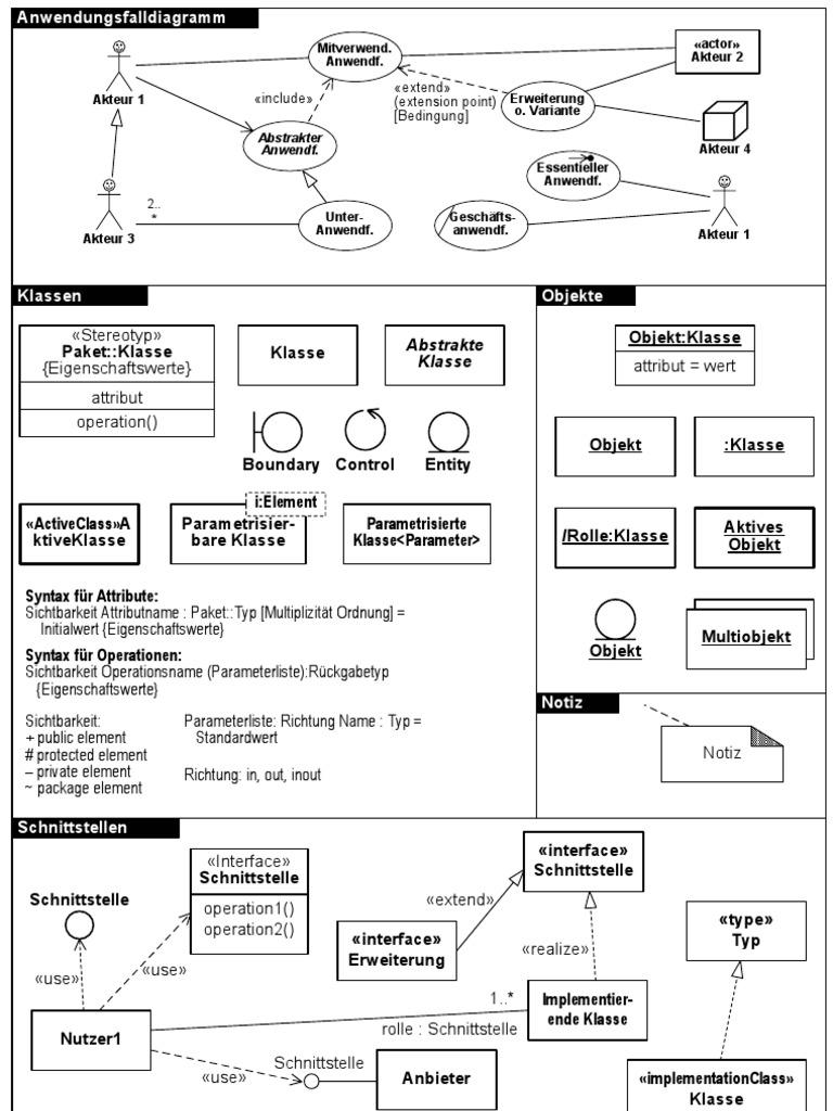 UML Notationsübersicht | Unified Modeling Language ...