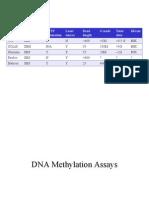 BME215-8 methylation