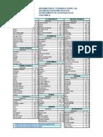 Distancias de Departamentos de La Republica de Guatemala