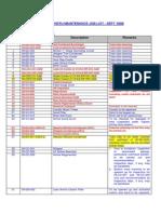 HDT Job List for AUG '08