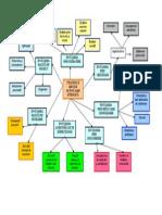 harta conceptuala