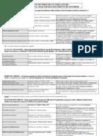 liste des principaux indicateurs analyse financiere