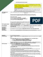 Civil Procedure II Rules Chart