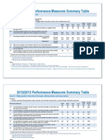 Performance Measures Summary Table
