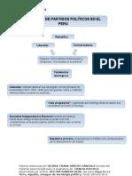 Sistema de Partidos Politicos en el Peru-UNJFSC-Huacho