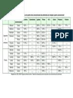 www.bancodealimentos.org.br_wp-content_uploads_2010_11_Percentual-de-Nutrientes-contidos-em-partes-não-convencionais-dos-alimentos-em-relação-à-parte-convencional